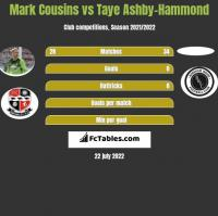 Mark Cousins vs Taye Ashby-Hammond h2h player stats