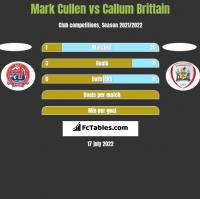 Mark Cullen vs Callum Brittain h2h player stats