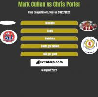 Mark Cullen vs Chris Porter h2h player stats