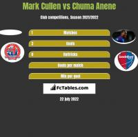 Mark Cullen vs Chuma Anene h2h player stats