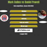 Mark Cullen vs Daniel Powell h2h player stats