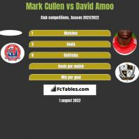 Mark Cullen vs David Amoo h2h player stats