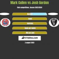 Mark Cullen vs Josh Gordon h2h player stats