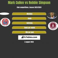 Mark Cullen vs Robbie Simpson h2h player stats