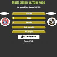 Mark Cullen vs Tom Pope h2h player stats