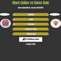 Mark Cullen vs Owen Dale h2h player stats