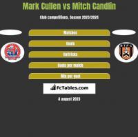 Mark Cullen vs Mitch Candlin h2h player stats