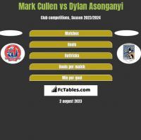 Mark Cullen vs Dylan Asonganyi h2h player stats