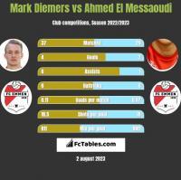 Mark Diemers vs Ahmed El Messaoudi h2h player stats