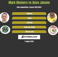 Mark Diemers vs Anco Jansen h2h player stats