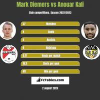Mark Diemers vs Anouar Kali h2h player stats
