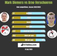 Mark Diemers vs Arno Verschueren h2h player stats