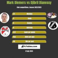 Mark Diemers vs Djibril Dianessy h2h player stats