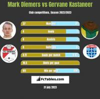 Mark Diemers vs Gervane Kastaneer h2h player stats