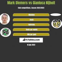 Mark Diemers vs Gianluca Nijholt h2h player stats