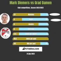 Mark Diemers vs Grad Damen h2h player stats