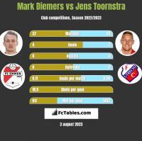 Mark Diemers vs Jens Toornstra h2h player stats
