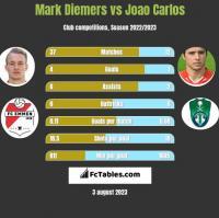 Mark Diemers vs Joao Carlos h2h player stats