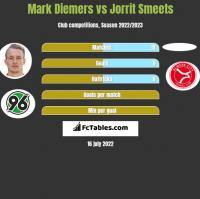 Mark Diemers vs Jorrit Smeets h2h player stats