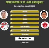 Mark Diemers vs Jose Rodriguez h2h player stats