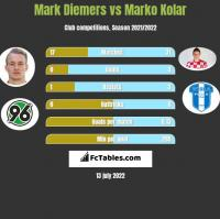 Mark Diemers vs Marko Kolar h2h player stats