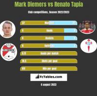 Mark Diemers vs Renato Tapia h2h player stats