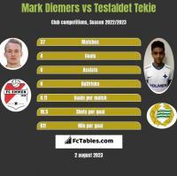 Mark Diemers vs Tesfaldet Tekie h2h player stats