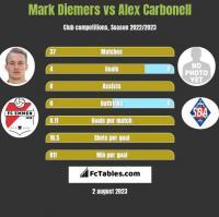 Mark Diemers vs Alex Carbonell h2h player stats