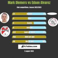 Mark Diemers vs Edson Alvarez h2h player stats