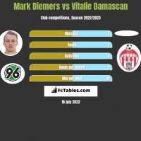 Mark Diemers vs Vitalie Damascan h2h player stats
