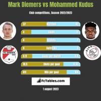Mark Diemers vs Mohammed Kudus h2h player stats