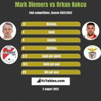 Mark Diemers vs Orkun Kokcu h2h player stats