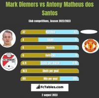 Mark Diemers vs Antony Matheus dos Santos h2h player stats