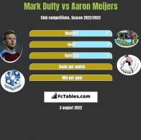 Mark Duffy vs Aaron Meijers h2h player stats