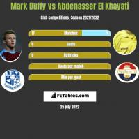Mark Duffy vs Abdenasser El Khayati h2h player stats