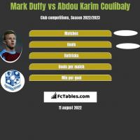 Mark Duffy vs Abdou Karim Coulibaly h2h player stats