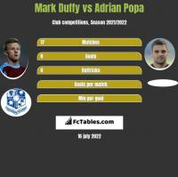 Mark Duffy vs Adrian Popa h2h player stats