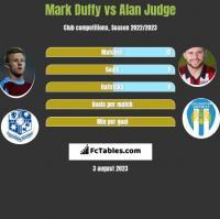 Mark Duffy vs Alan Judge h2h player stats