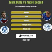 Mark Duffy vs Andre Dozzell h2h player stats