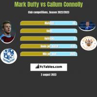 Mark Duffy vs Callum Connolly h2h player stats