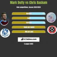 Mark Duffy vs Chris Basham h2h player stats