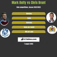 Mark Duffy vs Chris Brunt h2h player stats