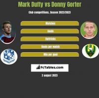 Mark Duffy vs Donny Gorter h2h player stats