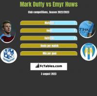 Mark Duffy vs Emyr Huws h2h player stats