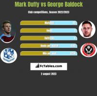 Mark Duffy vs George Baldock h2h player stats