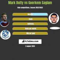 Mark Duffy vs Goerkem Saglam h2h player stats
