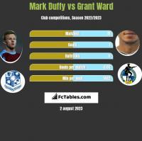 Mark Duffy vs Grant Ward h2h player stats