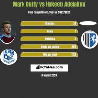 Mark Duffy vs Hakeeb Adelakun h2h player stats