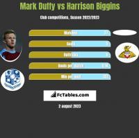 Mark Duffy vs Harrison Biggins h2h player stats