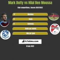 Mark Duffy vs Hilal Ben Moussa h2h player stats